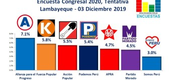 Encuesta Congresal por Lambayeque, Tentativa – 03 Diciembre 2019