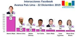 Candidatos de Avanza País más visitados en Facebook (Lima) – 22 Diciembre 2019