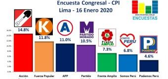 Encuesta Congresal Lima, CPI – 16 Enero 2020