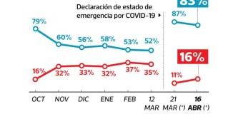 Aprobación de Martín Vizcarra bajó a 83% en Abril 2020, según Ipsos Perú