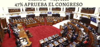 Aprobación del Congreso subió a 47%, según IEP