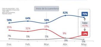 Aprobación de Martín Vizcarra bajó a 76% en Mayo 2020, según Datum