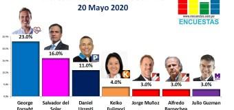 Encuesta Presidencial, Ipsos Perú – 20 Mayo 2020