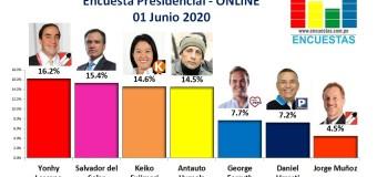 Encuesta Presidencial, Online – 01 Junio 2020