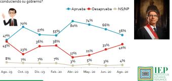 Aprobación de Martín Vizcarra baja a 56% en Agosto 2020, según IEP