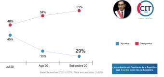 Aprobación de Martín Vizcarra bajó a 29% en Setiembre 2020, según  CIT