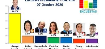 Encuesta Presidencial, Datum – 07 Octubre 2020