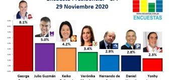 Encuesta Presidencial, CPI – 29 Noviembre 2020