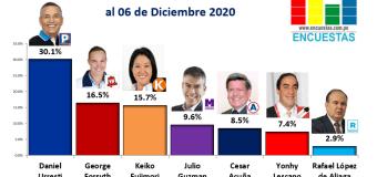 Candidatos más visitado en Facebook – 06 Diciembre 2020