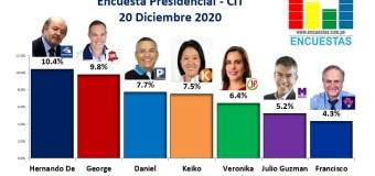 Encuesta Presidencial, CIT – 20 Diciembre 2020