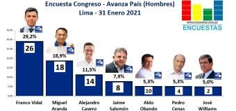 Encuesta Congresal, Avanza País (Hombres) – Online, 31 Enero 2021