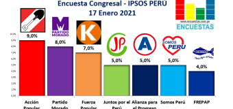 Encuesta Congresal, Ipsos Perú – 17 Enero 2021