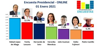 Encuesta Presidencial, Online – 01 Enero 2021