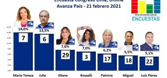 Encuesta Congresal Lima (Online), Avanza País – 21 Febrero 2021