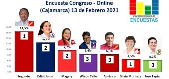Encuesta Congreso, Online (Cajamarca) – 13 Febrero 2021