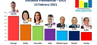 Encuesta Presidencial, IDICE – 13 Febrero 2021