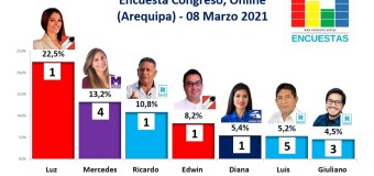 Encuesta Congreso, Online (Arequipa) – 08 Marzo 2021