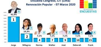 Encuesta Congreso, CIT – Renovación Popular (Lima) 07 Marzo 2021