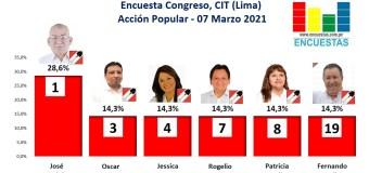 Encuesta Congreso, CIT – Acción Popular (Lima) 07 Marzo 2021