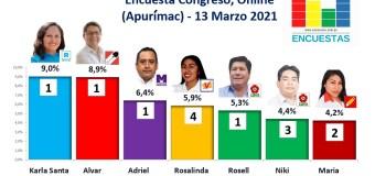Encuesta Congreso, Online (Apurímac) – 13 Marzo 2021