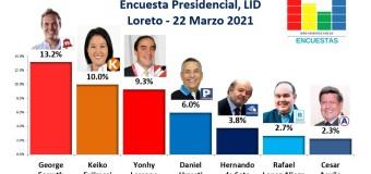 Encuesta Presidencial, Lid – (Loreto) 22 Marzo 2021
