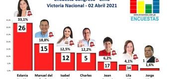 Encuesta Congreso, Victoria Nacional (Lima) – 02 Abril 2021