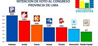 Podemos Perú lidera las preferencias congresales en Lima Metropolitana