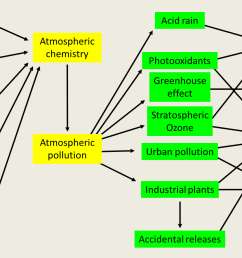 diagram of atmospheric pollution on the left are activities that release pollutants or trace constituents into the atmosphere to these activities must be  [ 1441 x 922 Pixel ]