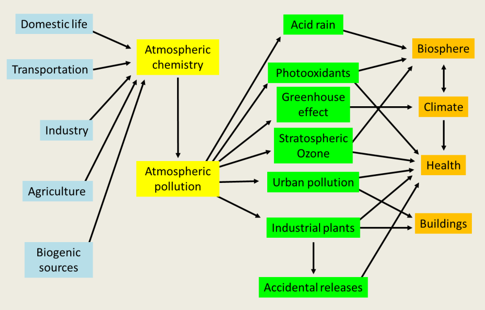 medium resolution of diagram of atmospheric pollution on the left are activities that release pollutants or trace constituents into the atmosphere to these activities must be