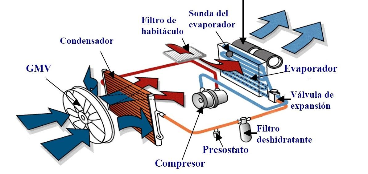 ford fiesta mk2 wiring diagram a light switch and outlet ¿funciona bien el aire acondicionado del coche? - blog de endado