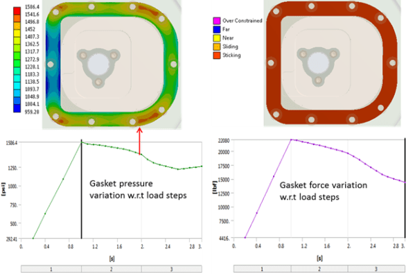 Figure 9: Gasket leakage analysis based on contact status and pressure.