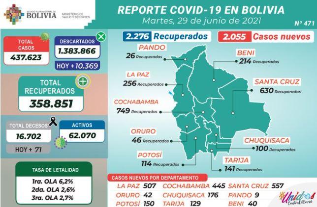 Bolivia vuelve a superar los dos millares de casos COVID-19 y el acumulado pasa los 437.000