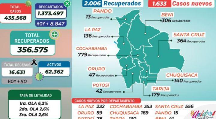 Bolivia inicia la semana con 1.633 casos nuevos de coronavirus y 50 decesos