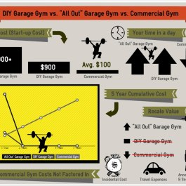 "Garage Gym DIY vs. ""All Out"" Garage Gym vs. Commercial Gym"