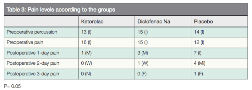 Study of preoperative administration of ketorolac and
