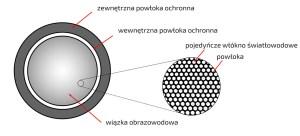 przekrój-pojedyncze-włókna-tor-transmisji