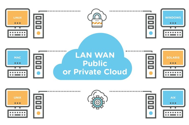 Sync files on LAN, WAN, public or private clouds