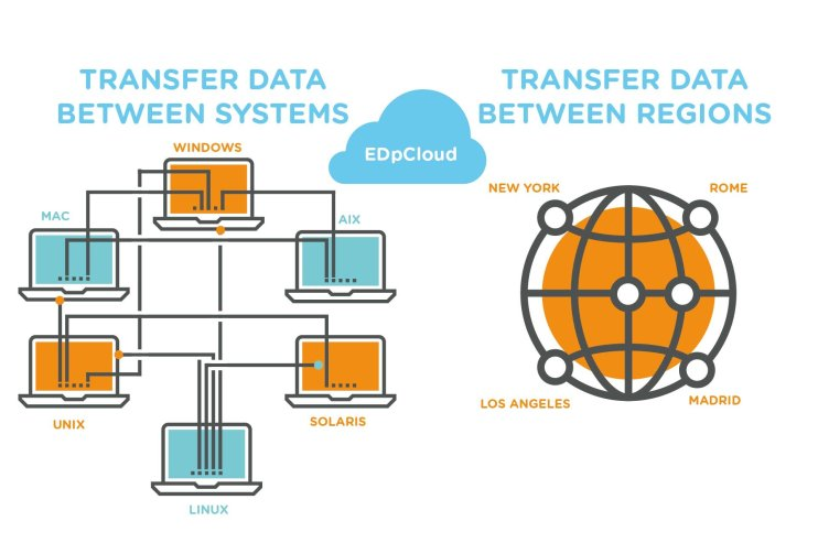 Sync Data Between Systems and regions