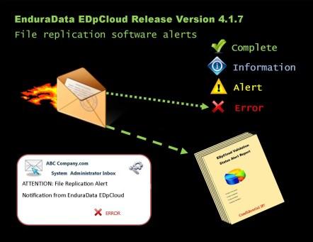 file eplication software alerts