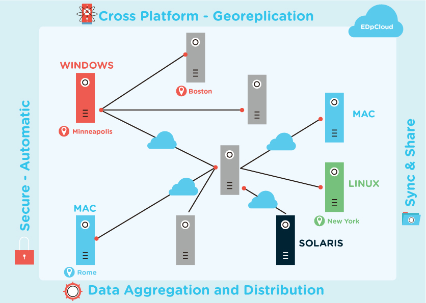 Cascaded cross platform replication