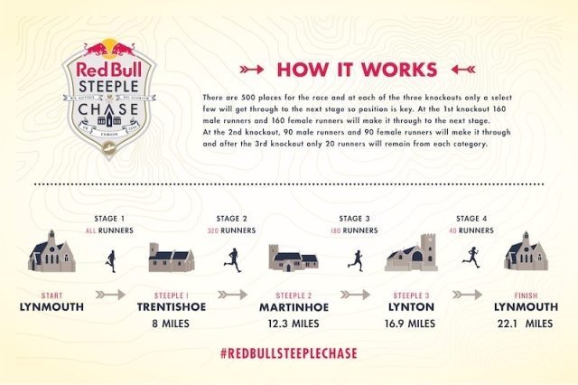 Red Bull Steeplechase Course - how it works