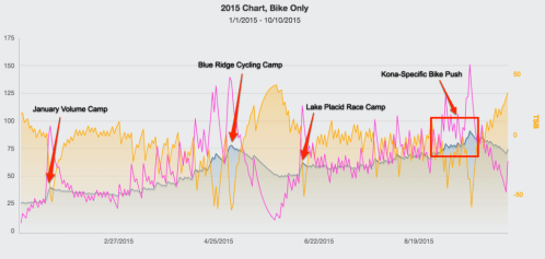 Bike PMC for all of 2015