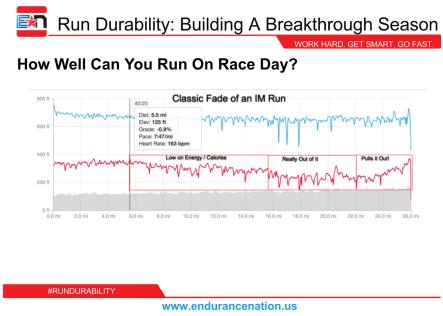 RunDurability_SlideExample