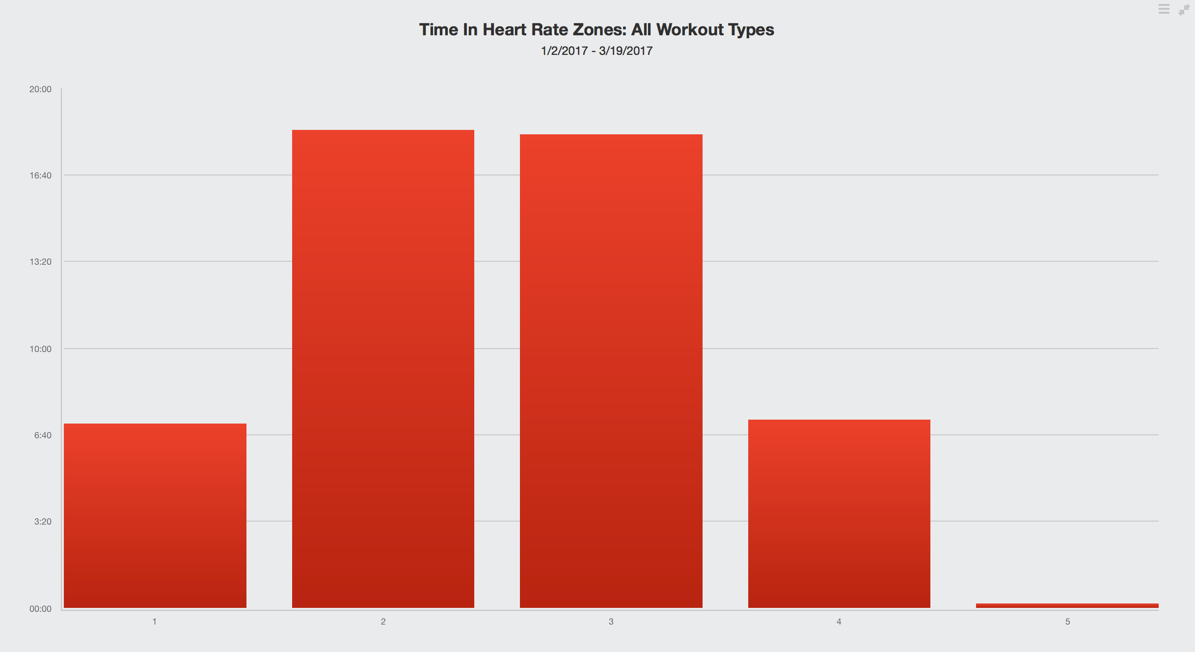 Winter Base Training Report - Bike & Run | Endurance Path