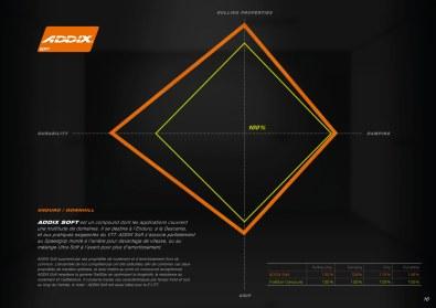 La gomme Addix Soft vise un progrès très notable en matière d'usure, +50% annoncé (!) tout en annonçant des gains en terme d'adhérence et de rendement... Trois paramètres qui ne vont pas de paire habituellement.