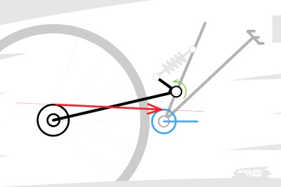 """Second cas de figure, le brin supérieur de la chaine passe sous le point de pivot. Sa tension a tendance à """"ramener"""" le bras arrière. la suspension se détend."""