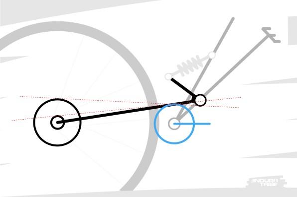 Les diamètres des pignons de la cassette, notamment le plus grand, également. Placés à l'autre extrémité du brin de chaîne, leur dimension conditionne forcément l'orientation de ce dernier et la distance à laquelle il passe du point de pivot. Leur influence est d'autant plus grande que le point de pivot est éloigné des plateaux, ce qui arrive avec certains points de pivot virtuels projetés loin à l'avant du vélo.