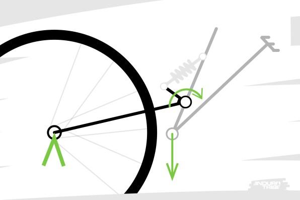 """Lorsque l'on exerce un effort sur le pédalier, au pédalage ou sur un appui, même résultat. Cette fois-ci, l'effort tire le point de pivot vers le bas et """"casse"""" le vélo en deux. Même effet donc, la suspension tend une nouvelle fois à se comprimer. Puisque cette effort peut être alternatif (pédalage), il peut générer des oscillations. On dit alors que la suspension """"pompe""""."""