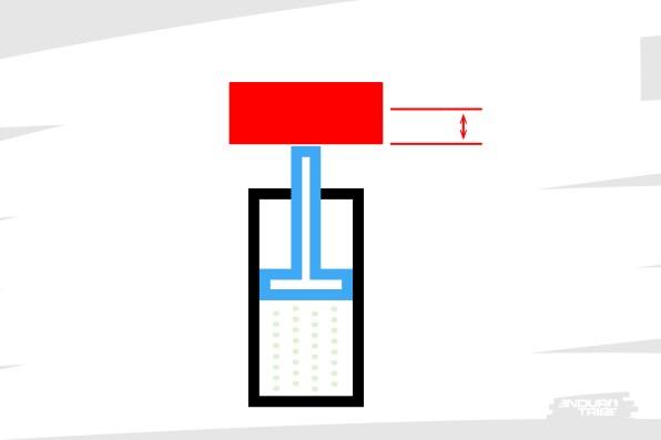 En début de course, admettons que les caractéristiques du système nécessitent à nouveau d'appliquer une charge d'un kilo pour compresser le ressort d'un centimètre.