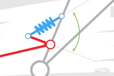 Pourtant, il existe nécessairement un angle avec lequel le bras de levier actionne l'amortisseur.